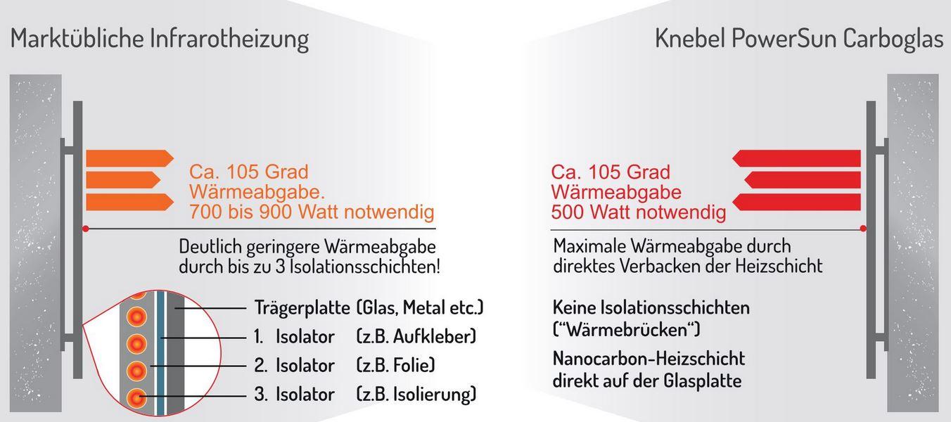 Carboglas_vs_marktuebliche_IR